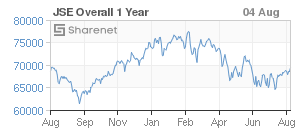 JSE Overall 1 Year