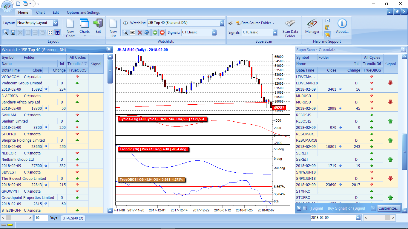 Sharenet cycle trends forex currency forex live rate crude oil