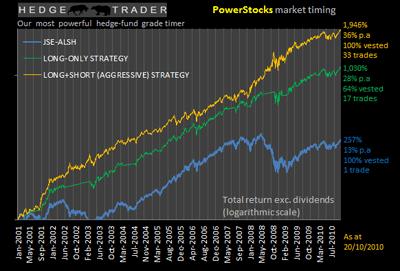 Jse trading strategies